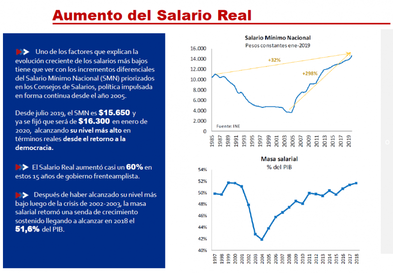 Asti Oct.2019 Salario real